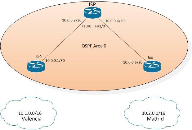LAB: Configuración Básica de OSPF