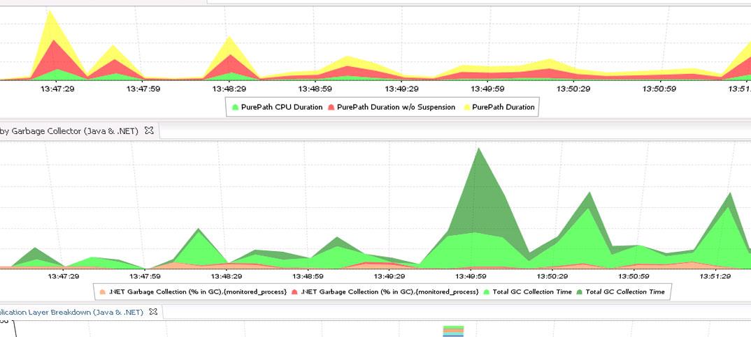 Análisis de rendimiento de aplicaciones